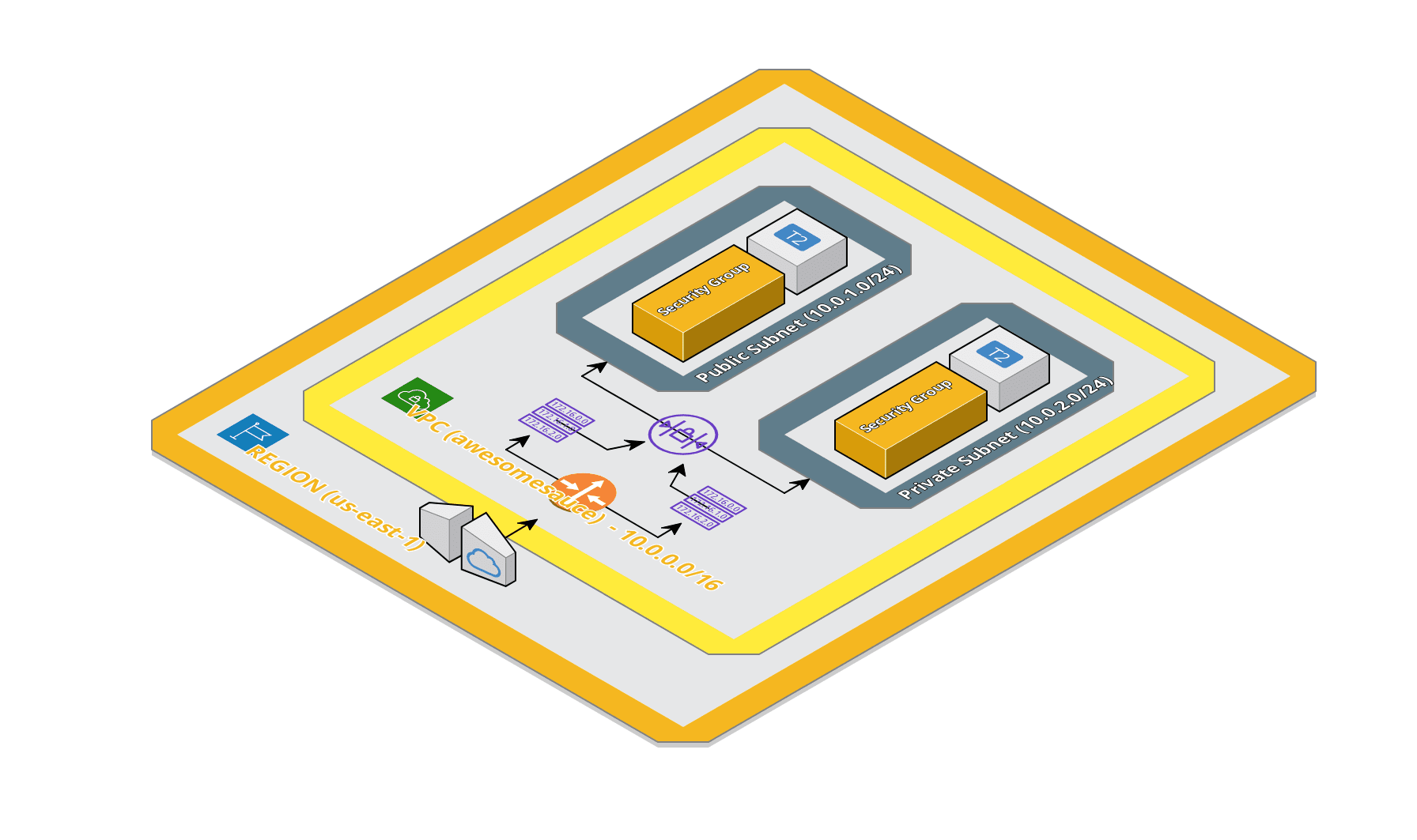 Basic VPC Architecture